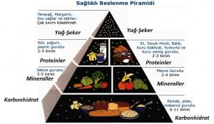 beslenme_piramidi